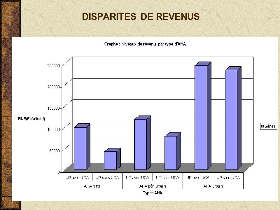 DISPARITES DE REVENUS