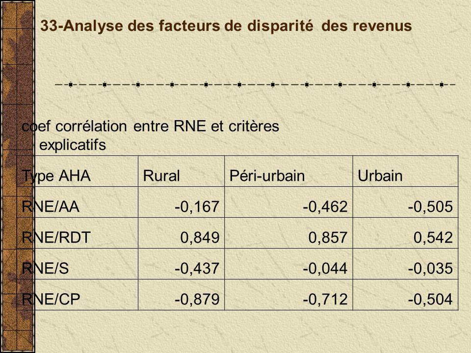 33-Analyse des facteurs de disparité des revenus coef corrélation entre RNE et critères explicatifs Type AHARuralPéri-urbainUrbain RNE/AA-0,167-0,462-0,505 RNE/RDT0,8490,8570,542 RNE/S-0,437-0,044-0,035 RNE/CP-0,879-0,712-0,504