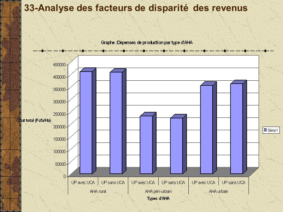 33-Analyse des facteurs de disparité des revenus