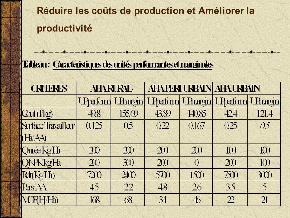 Réduire les coûts de production et Améliorer la productivité
