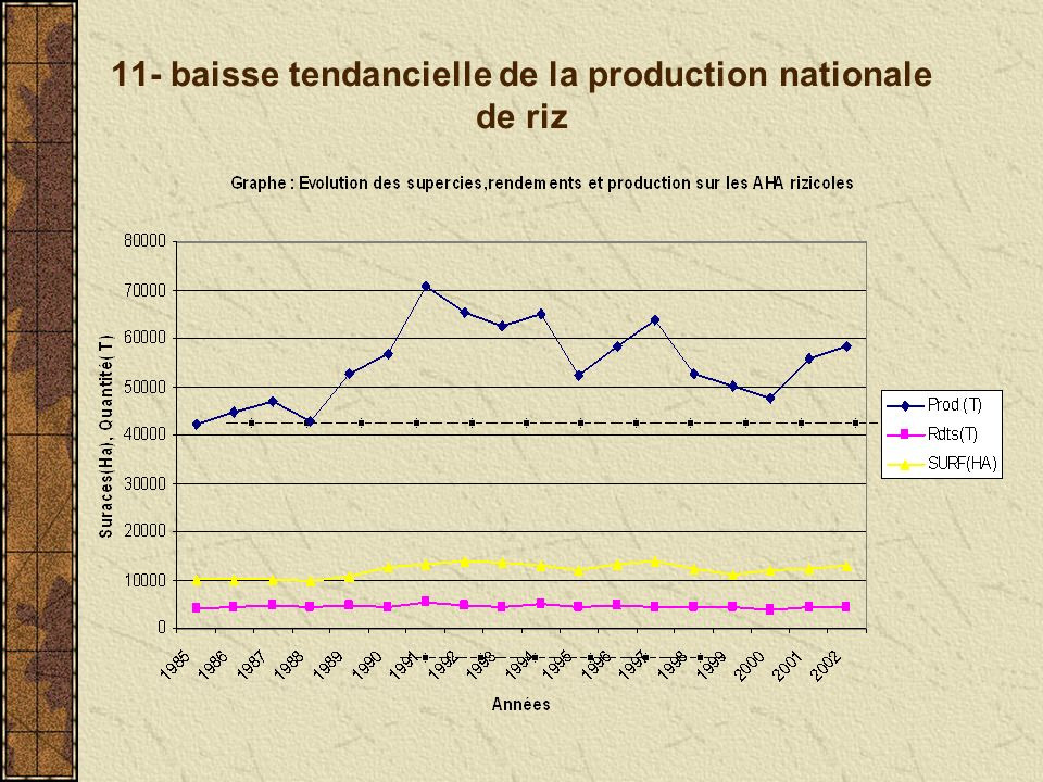 11- baisse tendancielle de la production nationale de riz