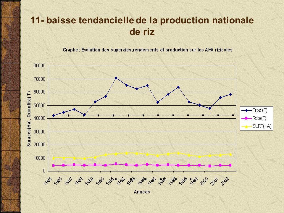 12-Détérioration du rapport Prix paddy/Prix engrais
