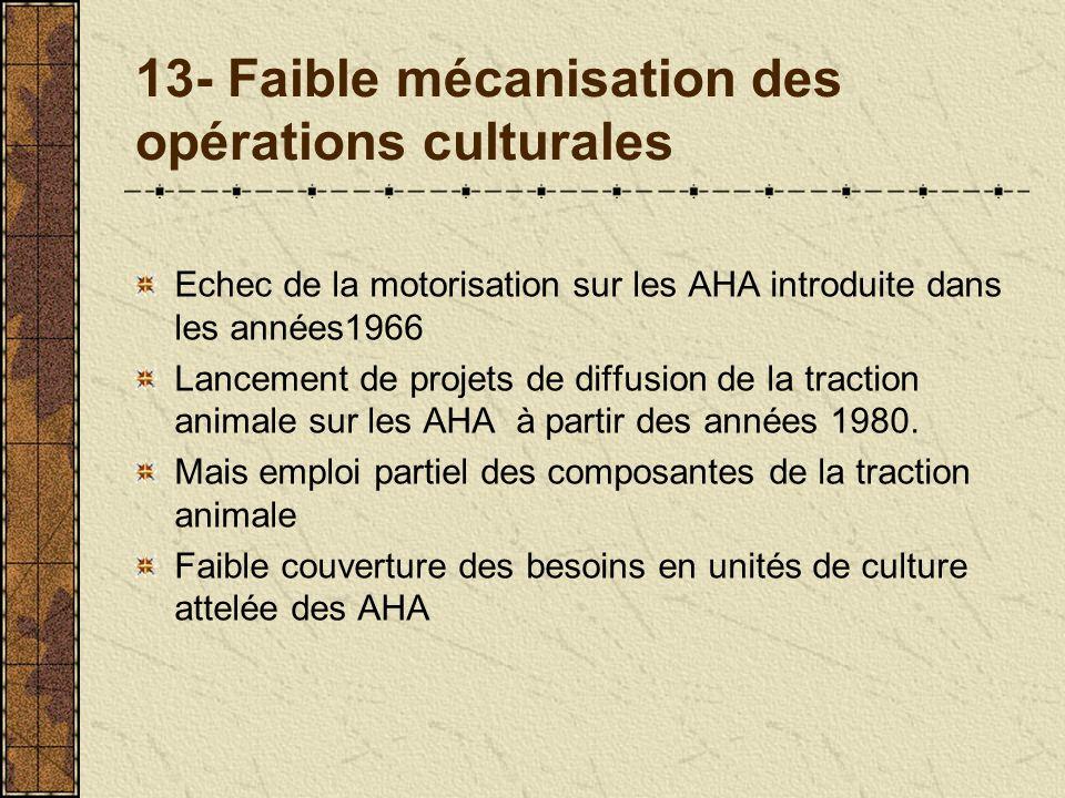 13- Faible mécanisation des opérations culturales Echec de la motorisation sur les AHA introduite dans les années1966 Lancement de projets de diffusion de la traction animale sur les AHA à partir des années 1980.