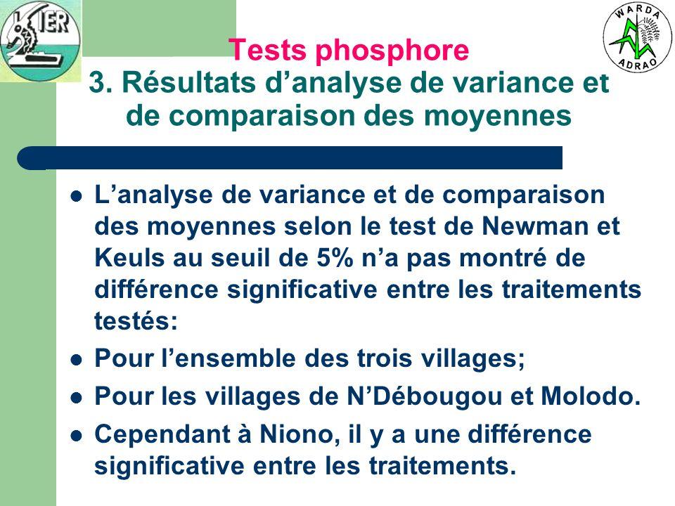 Tests phosphore 3. Résultats danalyse de variance et de comparaison des moyennes Lanalyse de variance et de comparaison des moyennes selon le test de