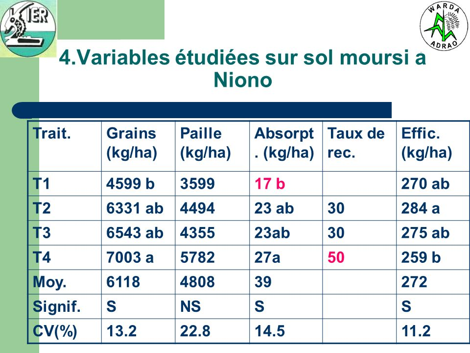 4.Variables étudiées sur sol moursi à Niono Trait.Grains (kg/ha) Paille (kg/ha) Absorpt. (kg/ha) Taux de rec. Effic. (kg/ha) T14599 b359917 b270 ab T2