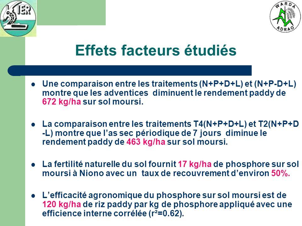 Effets facteurs étudiés Une comparaison entre les traitements (N+P+D+L) et (N+P-D+L) montre que les adventices diminuent le rendement paddy de 672 kg/ha sur sol moursi.