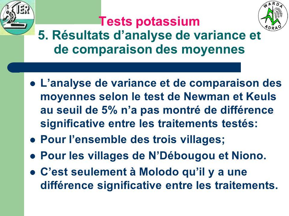 Tests potassium 5. Résultats danalyse de variance et de comparaison des moyennes Lanalyse de variance et de comparaison des moyennes selon le test de