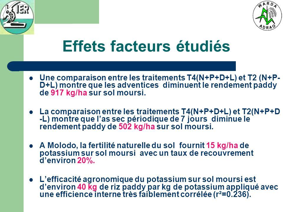 Effets facteurs étudiés Une comparaison entre les traitements T4(N+P+D+L) et T2 (N+P- D+L) montre que les adventices diminuent le rendement paddy de 917 kg/ha sur sol moursi.