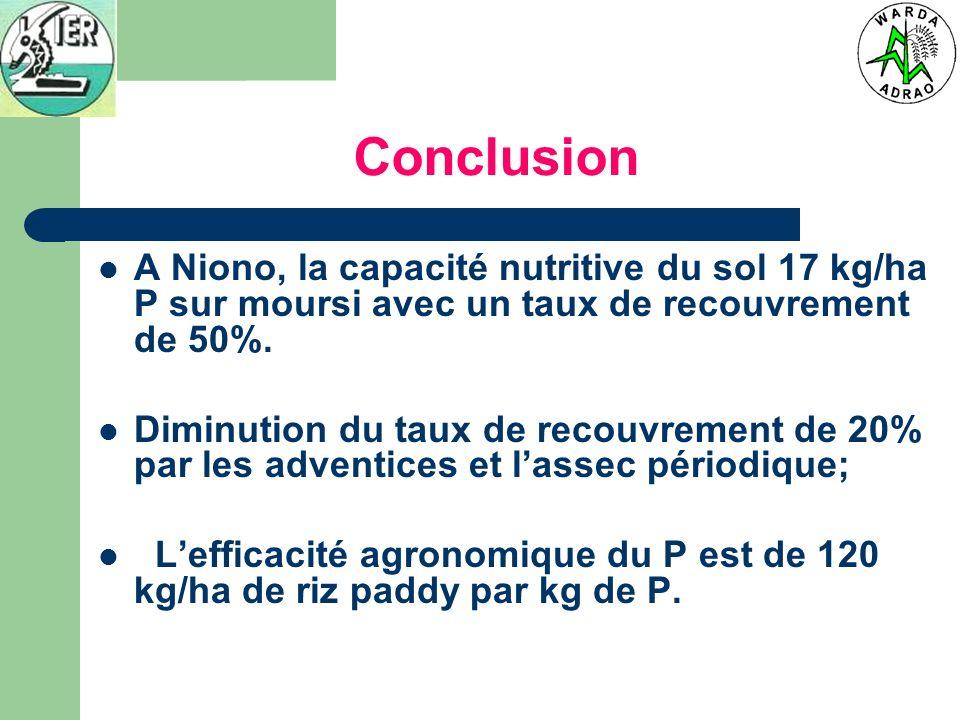 Conclusion A Niono, la capacité nutritive du sol 17 kg/ha P sur moursi avec un taux de recouvrement de 50%. Diminution du taux de recouvrement de 20%