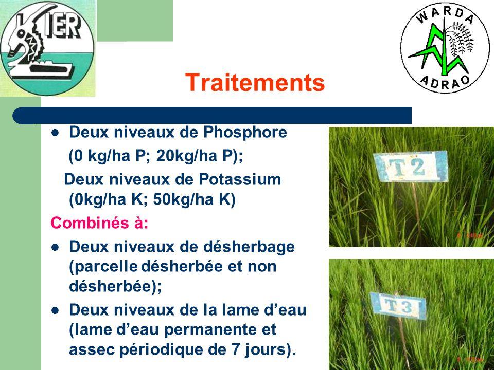 Tests phosphore TraitementsPhos phore Désh erba ge Lame deau Code T1: 120N-00P- 50K+désherbage+lame deau -++N-P +D +L T2:120N-20P-50K- désherbage+ lame deau +-+N+P –D +L T3:120N-20P- 50K+désherbage -lame deau ++-N+P +D –L T4:120N-20P- 50K+désherbage+lame deau +++N+P +D +L