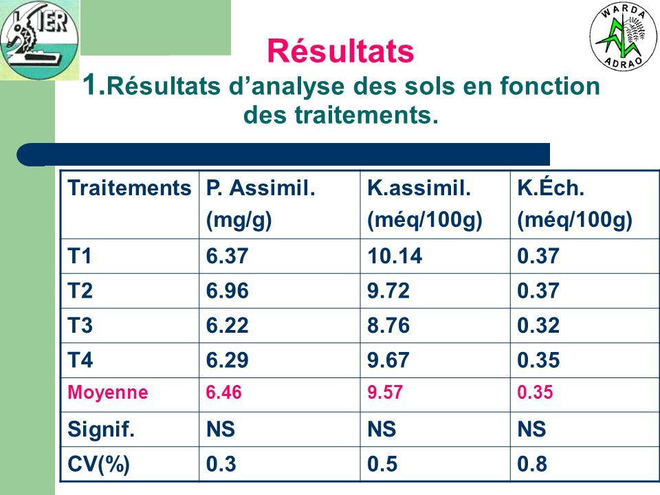 Résultats 1. Résultats danalyse des sols en fonction des traitements. TraitementsP. Assimil. (mg/g) K.assimil. (méq/100g) K.Éch. (méq/100g) T16.3710.1