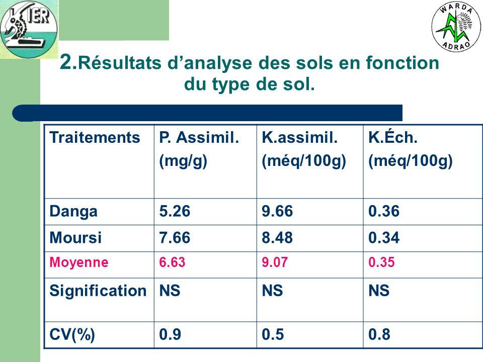 2. Résultats danalyse des sols en fonction du type de sol. TraitementsP. Assimil. (mg/g) K.assimil. (méq/100g) K.Éch. (méq/100g) Danga5.269.660.36 Mou