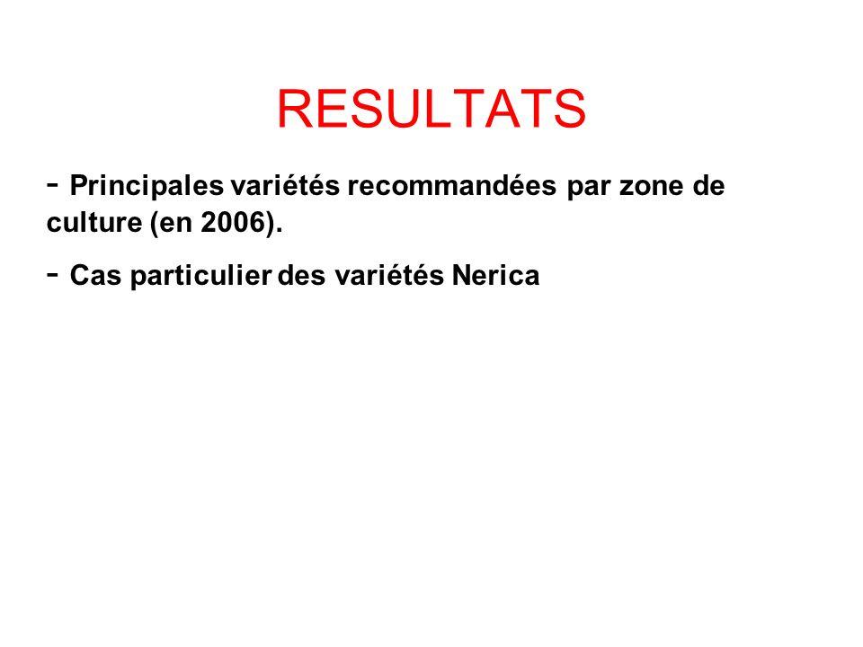 RESULTATS - Principales variétés recommandées par zone de culture (en 2006). - Cas particulier des variétés Nerica