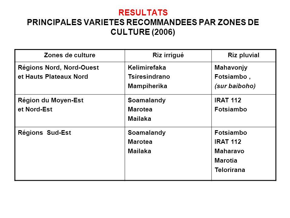 RESULTATS PRINCIPALES VARIETES RECOMMANDEES PAR ZONES DE CULTURE (2006) Zones de cultureRiz irriguéRiz pluvial Régions Nord, Nord-Ouest et Hauts Plate