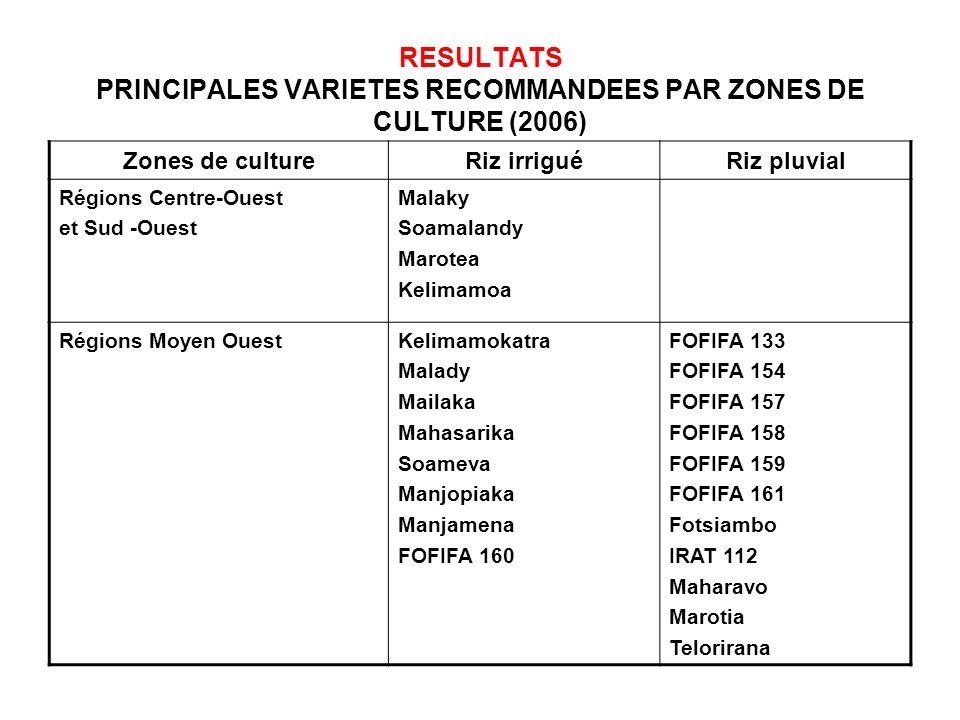 RESULTATS PRINCIPALES VARIETES RECOMMANDEES PAR ZONES DE CULTURE (2006) Zones de cultureRiz irriguéRiz pluvial Régions Centre-Ouest et Sud -Ouest Mala