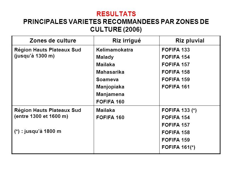 RESULTATS PRINCIPALES VARIETES RECOMMANDEES PAR ZONES DE CULTURE (2006) Zones de cultureRiz irriguéRiz pluvial Région Hauts Plateaux Sud (jusquà 1300