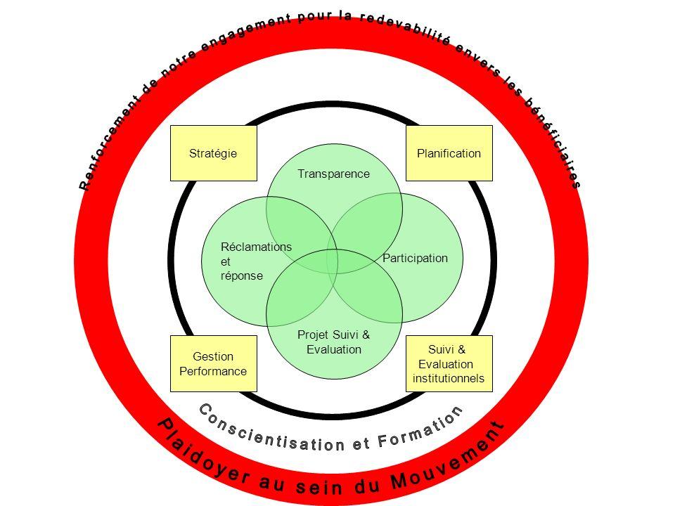 Participation Transparence Réclamations et Réponse Projet Suivi & Evaluation Ces cercles sont adaptés du système de redevabilité utilisé par lorganisation One World Trust.