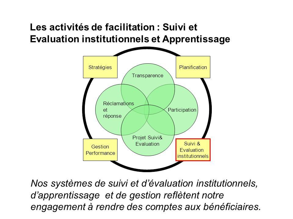 Participation Transparence Réclamations et réponse Projet Suivi& Evaluation Stratégies Gestion Performance Suivi & Evaluation institutionnels Planific