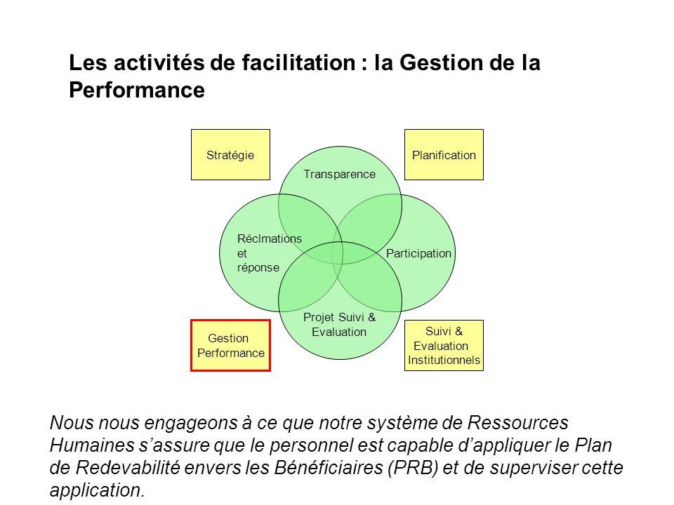 Participation Transparence Réclmations et réponse Projet Suivi & Evaluation Stratégie Gestion Performance Suivi & Evaluation Institutionnels Planifica