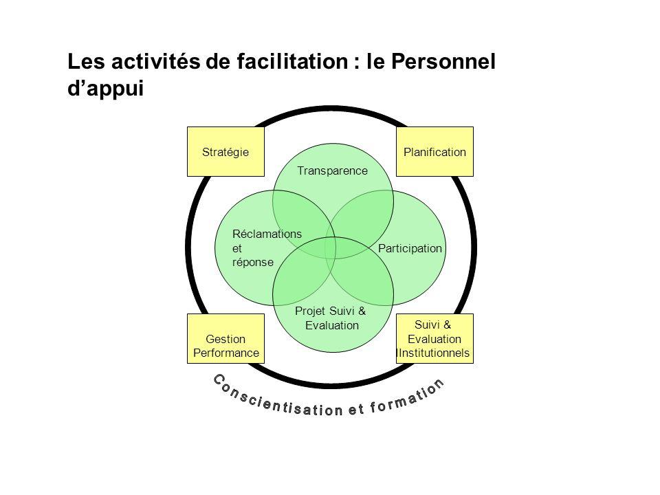 Participation Transparence Réclamations et réponse Projet Suivi & Evaluation Stratégie Gestion Performance Suivi & Evaluation IInstitutionnels Planifi