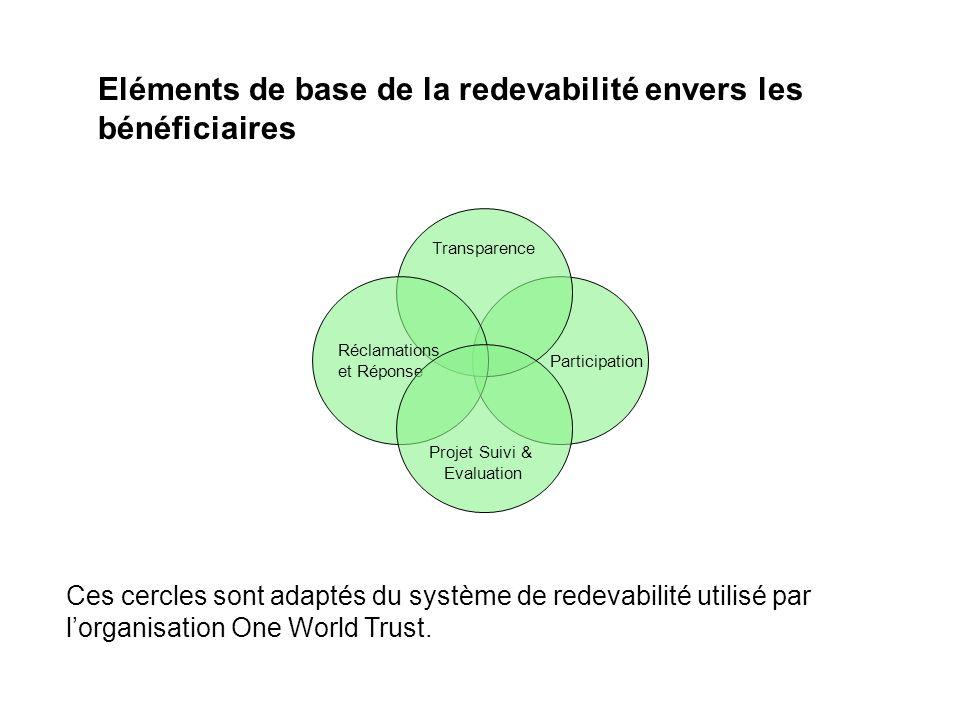 Participation Transparence Réclamations et réponse ProjetSuivi & Evaluation Nous fournirons et nous assisterons nos partenaires à fournir à temps une information accessible aux bénéficiaires.