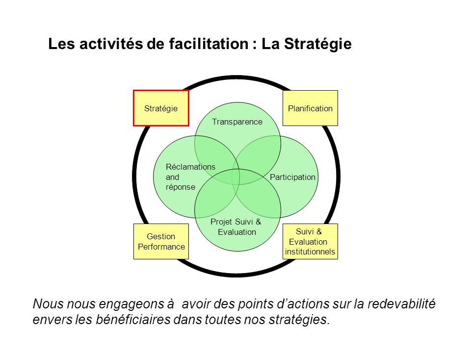 Participation Transparence Réclamations and réponse Projet Suivi & Evaluation Stratégie Gestion Performance Suivi & Evaluation institutionnels Planifi