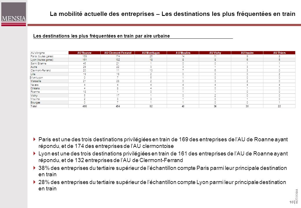 NOTXXXAA 10 La mobilité actuelle des entreprises – Les destinations les plus fréquentées en train Paris est une des trois destinations privilégiées en train de 169 des entreprises de lAU de Roanne ayant répondu, et de 174 des entreprises de lAU clermontoise Lyon est une des trois destinations privilégiées en train de 161 des entreprises de lAU de Roanne ayant répondu, et de 132 entreprises de lAU de Clermont-Ferrand 38% des entreprises du tertiaire supérieur de léchantillon compte Paris parmi leur principale destination en train 28% des entreprises du tertiaire supérieur de léchantillon compte Lyon parmi leur principale destination en train Les destinations les plus fréquentées en train par aire urbaine