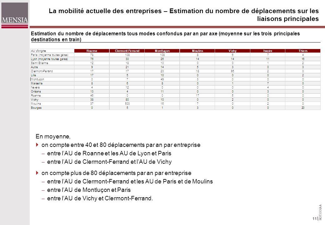 NOTXXXAA 11 La mobilité actuelle des entreprises – Estimation du nombre de déplacements sur les liaisons principales En moyenne, on compte entre 40 et 80 déplacements par an par entreprise entre lAU de Roanne et les AU de Lyon et Paris entre lAU de Clermont-Ferrand et lAU de Vichy on compte plus de 80 déplacements par an par entreprise entre lAU de Clermont-Ferrand et les AU de Paris et de Moulins entre lAU de Montluçon et Paris entre lAU de Vichy et Clermont-Ferrand.