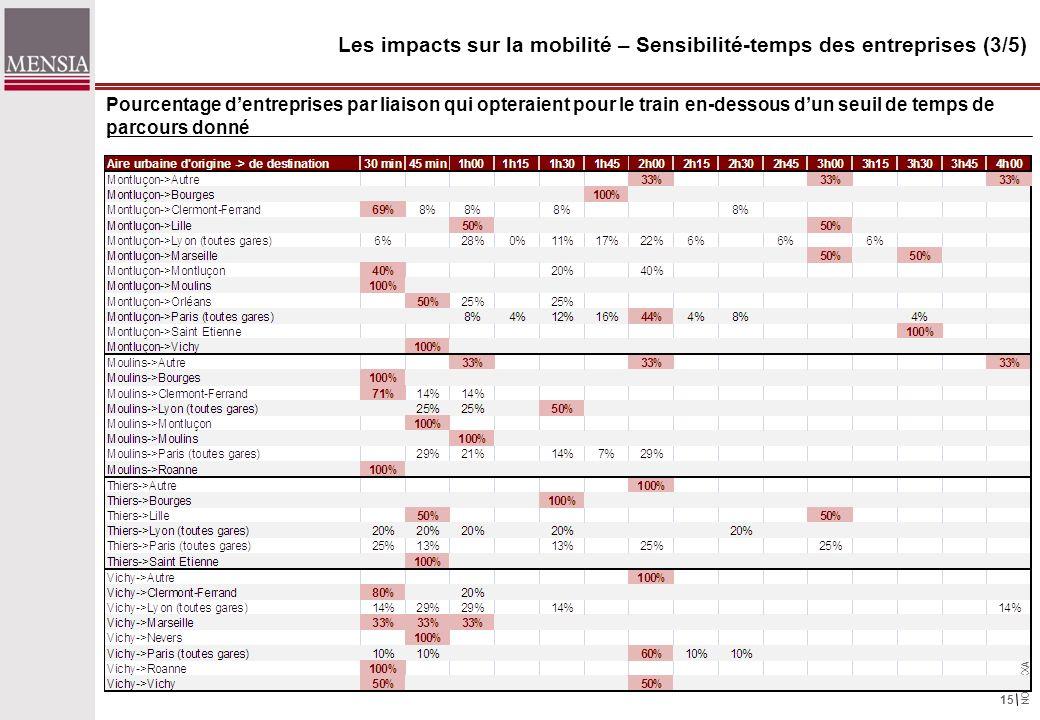 NOTXXXAA 15 Pourcentage dentreprises par liaison qui opteraient pour le train en-dessous dun seuil de temps de parcours donné Les impacts sur la mobilité – Sensibilité-temps des entreprises (3/5)