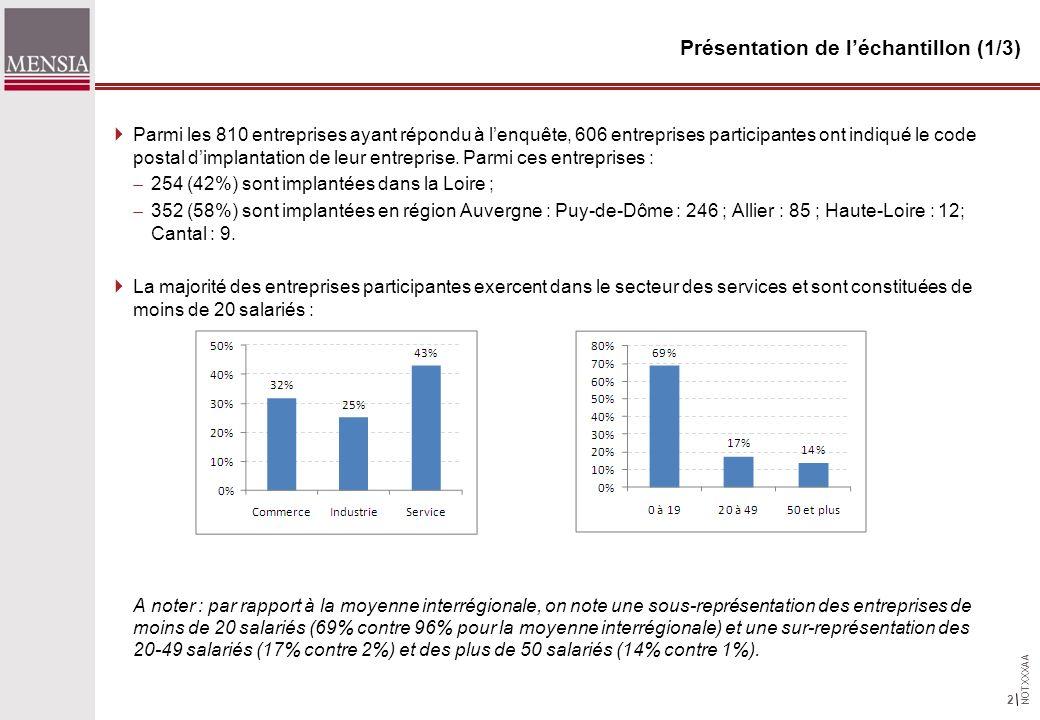 NOTXXXAA 3 Présentation de léchantillon (2/3) Parmi les entreprises dAuvergne et de la Loire participantes : 80% dentreprises localisées dans lAU de Clermont-Ferrand ont des partenaires commerciaux (clients, fournisseurs) dans lAU de Lyon 79 % dentreprises localisées dans lAU de Clermont-Ferrand ont des partenaires commerciaux dans lAU de Paris 21% dentreprises localisées dans lAU de Clermont-Ferrand ont des partenaires commerciaux dans lAU de Roanne 40% dentreprises localisées dans lAU de Clermont-Ferrand ont des partenaires commerciaux dans lAU de Saint-Etienne 83% dentreprises localisées dans lAU de Roanne ont des partenaires commerciaux dans lAU de Lyon 74% dentreprises localisées dans lAU de Roanne ont des partenaires commerciaux dans lAU de Paris 64% dentreprises localisées dans lAU de Roanne ont des partenaires commerciaux dans lAU de Clermont-Ferrand 59% dentreprises localisées dans lAU de Roanne ont des partenaires commerciaux dans lAU de Saint-Etienne