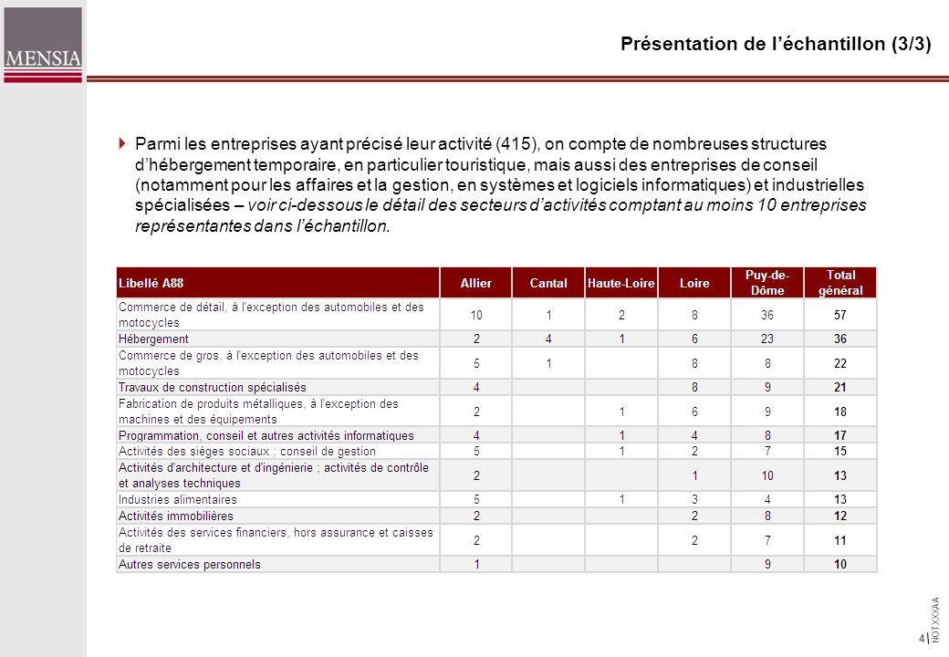 NOTXXXAA 5 Les effets sur le développement économique du territoire, sur son image et son attractivité 96% des entreprises participantes considèrent que le futur TGV aura un impact sur le développement économique du territoire, et 86% sur la création demploi sur le territoire 96% considèrent que le TGV aura un impact sur limage et lattractivité du territoire 97% pour les entreprises de Roanne, 96% pour les entreprises de Clermont-Ferrand 72% considèrent que larrivée du TGV pourra faciliter leurs recrutements.