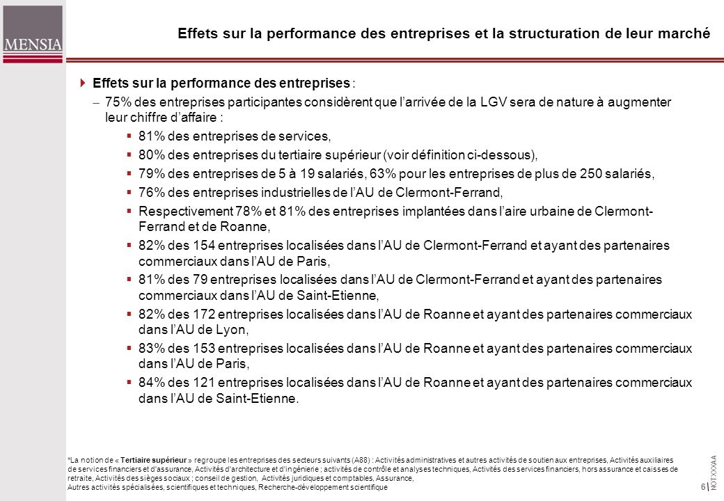 NOTXXXAA 6 Effets sur la performance des entreprises et la structuration de leur marché Effets sur la performance des entreprises : 75% des entreprises participantes considèrent que larrivée de la LGV sera de nature à augmenter leur chiffre daffaire : 81% des entreprises de services, 80% des entreprises du tertiaire supérieur (voir définition ci-dessous), 79% des entreprises de 5 à 19 salariés, 63% pour les entreprises de plus de 250 salariés, 76% des entreprises industrielles de lAU de Clermont-Ferrand, Respectivement 78% et 81% des entreprises implantées dans laire urbaine de Clermont- Ferrand et de Roanne, 82% des 154 entreprises localisées dans lAU de Clermont-Ferrand et ayant des partenaires commerciaux dans lAU de Paris, 81% des 79 entreprises localisées dans lAU de Clermont-Ferrand et ayant des partenaires commerciaux dans lAU de Saint-Etienne, 82% des 172 entreprises localisées dans lAU de Roanne et ayant des partenaires commerciaux dans lAU de Lyon, 83% des 153 entreprises localisées dans lAU de Roanne et ayant des partenaires commerciaux dans lAU de Paris, 84% des 121 entreprises localisées dans lAU de Roanne et ayant des partenaires commerciaux dans lAU de Saint-Etienne.
