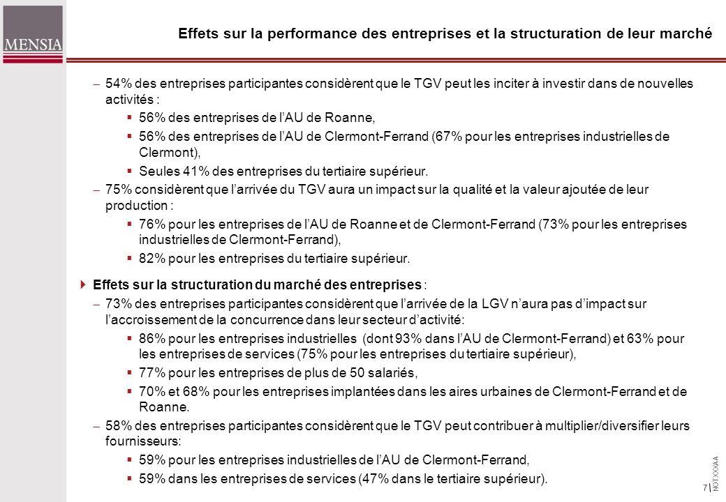 NOTXXXAA 7 Effets sur la performance des entreprises et la structuration de leur marché 54% des entreprises participantes considèrent que le TGV peut les inciter à investir dans de nouvelles activités : 56% des entreprises de lAU de Roanne, 56% des entreprises de lAU de Clermont-Ferrand (67% pour les entreprises industrielles de Clermont), Seules 41% des entreprises du tertiaire supérieur.