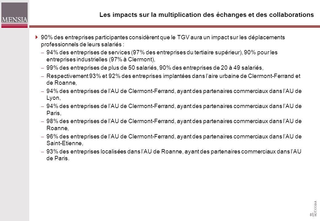 NOTXXXAA 8 Les impacts sur la multiplication des échanges et des collaborations 90% des entreprises participantes considèrent que le TGV aura un impact sur les déplacements professionnels de leurs salariés : 94% des entreprises de services (97% des entreprises du tertiaire supérieur), 90% pour les entreprises industrielles (97% à Clermont), 99% des entreprises de plus de 50 salariés, 90% des entreprises de 20 à 49 salariés, Respectivement 93% et 92% des entreprises implantées dans laire urbaine de Clermont-Ferrand et de Roanne, 94% des entreprises de lAU de Clermont-Ferrand, ayant des partenaires commerciaux dans lAU de Lyon, 94% des entreprises de lAU de Clermont-Ferrand, ayant des partenaires commerciaux dans lAU de Paris, 98% des entreprises de lAU de Clermont-Ferrand, ayant des partenaires commerciaux dans lAU de Roanne, 96% des entreprises de lAU de Clermont-Ferrand, ayant des partenaires commerciaux dans lAU de Saint-Etienne, 93% des entreprises localisées dans lAU de Roanne, ayant des partenaires commerciaux dans lAU de Paris.