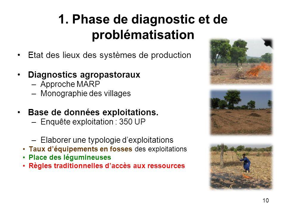 1. Phase de diagnostic et de problématisation Etat des lieux des systèmes de production Diagnostics agropastoraux –Approche MARP –Monographie des vill