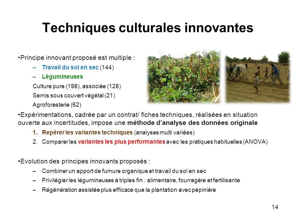 Techniques culturales innovantes Principe innovant proposé est multiple : –Travail du sol en sec (144) –Légumineuses Culture pure (198), associée (128