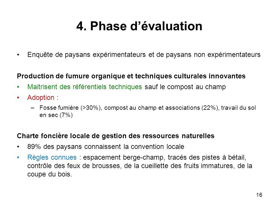 4. Phase dévaluation Enquête de paysans expérimentateurs et de paysans non expérimentateurs Production de fumure organique et techniques culturales in