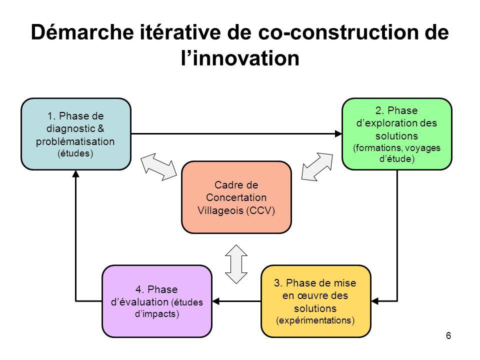 Dispositif partenarial (1/2) Cadres de concertation villageois Impliquer les paysans à chaque étape de la recherche et la co- construction de linnovation.