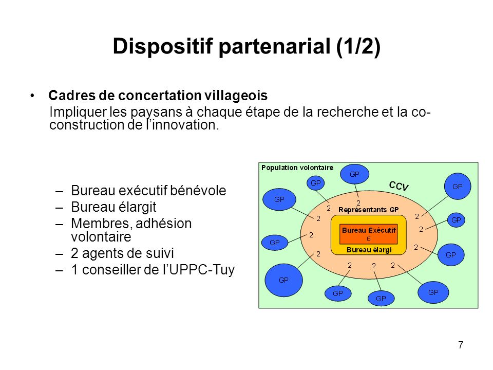 Dispositif partenarial (1/2) Cadres de concertation villageois Impliquer les paysans à chaque étape de la recherche et la co- construction de linnovat