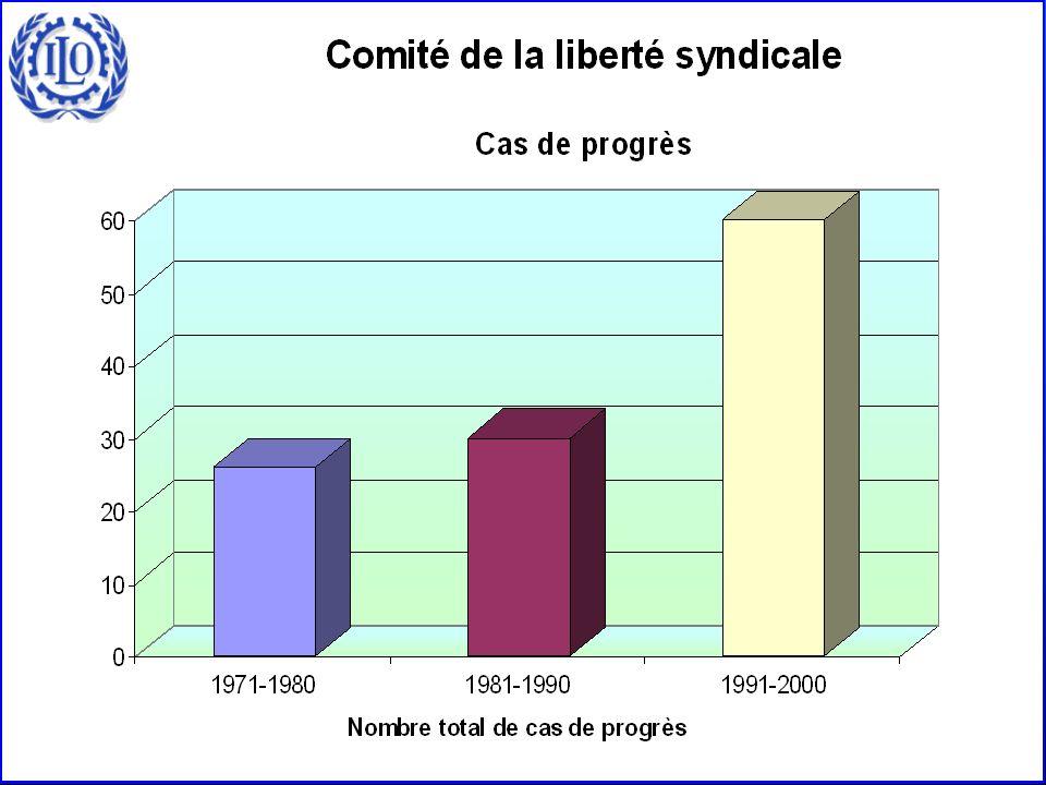 Cas de progrès (1971-2000)
