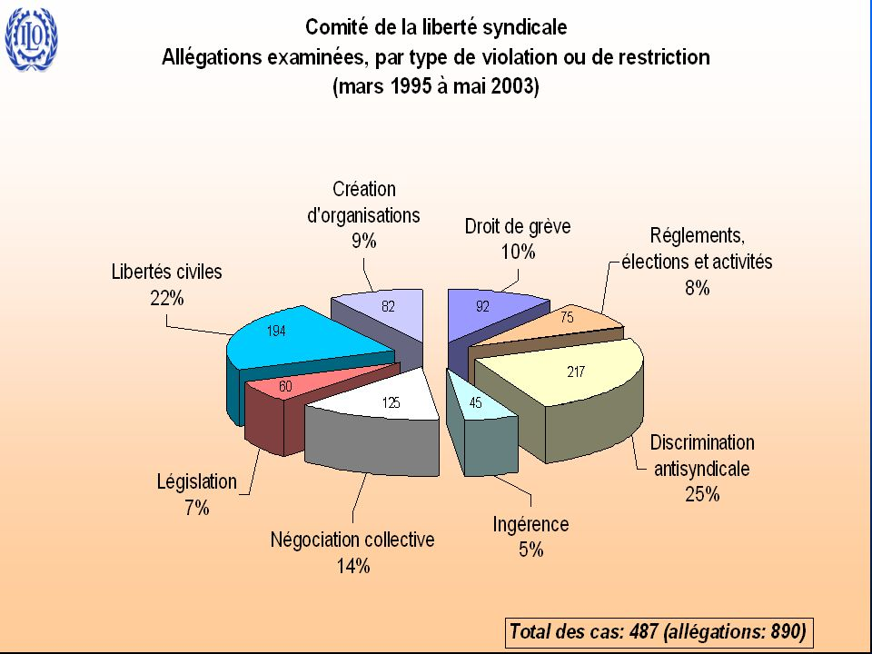 CLS – Type de restriction (1995-2003)