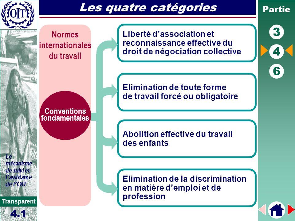 Partie 3 4 6 Transparent Le mécanisme de suivi et lassistance de lOIT Les quatre catégories Liberté dassociation et reconnaissance effective du droit