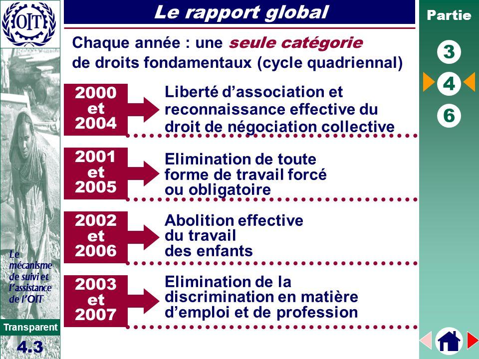 Partie 3 4 6 Transparent Le mécanisme de suivi et lassistance de lOIT Le rapport global 4.3 2000 et 2004 Chaque année : une seule catégorie de droits