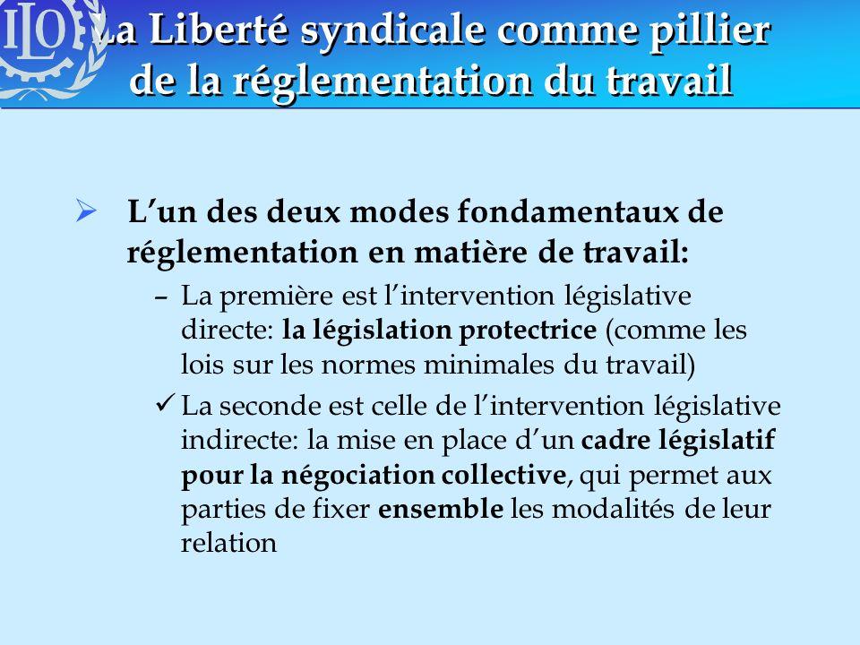 La Liberté syndicale comme pillier de la réglementation du travail Lun des deux modes fondamentaux de réglementation en matière de travail: –La premiè