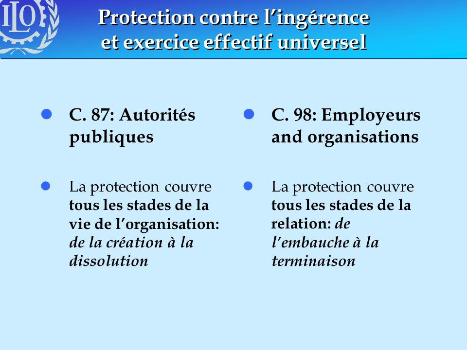 Protection contre lingérence et exercice effectif universel l C. 87: Autorités publiques lLa protection couvre tous les stades de la vie de lorganisat
