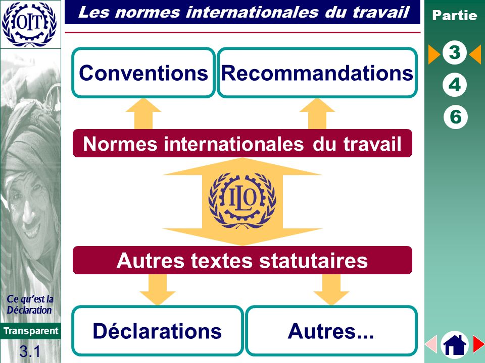Partie 3 4 6 Transparent Ce quest la Déclaration Les normes internationales du travail ConventionsRecommandations DéclarationsAutres... 3.1 Normes int