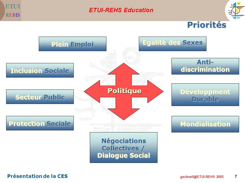 ETUI-REHS Education gschnell@ETUI-REHS 2005 Présentation de la CES 7 Priorités Plein Emploi Négociations Collectives / Dialogue Social Inclusion Socia
