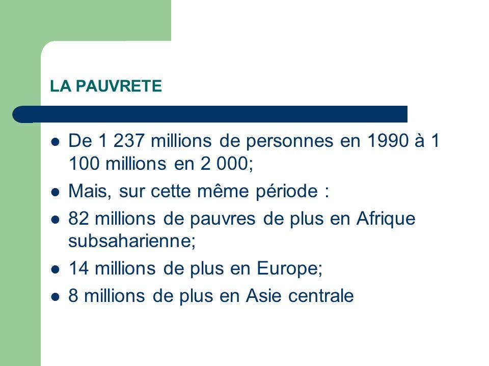 LA PAUVRETE De 1 237 millions de personnes en 1990 à 1 100 millions en 2 000; Mais, sur cette même période : 82 millions de pauvres de plus en Afrique subsaharienne; 14 millions de plus en Europe; 8 millions de plus en Asie centrale