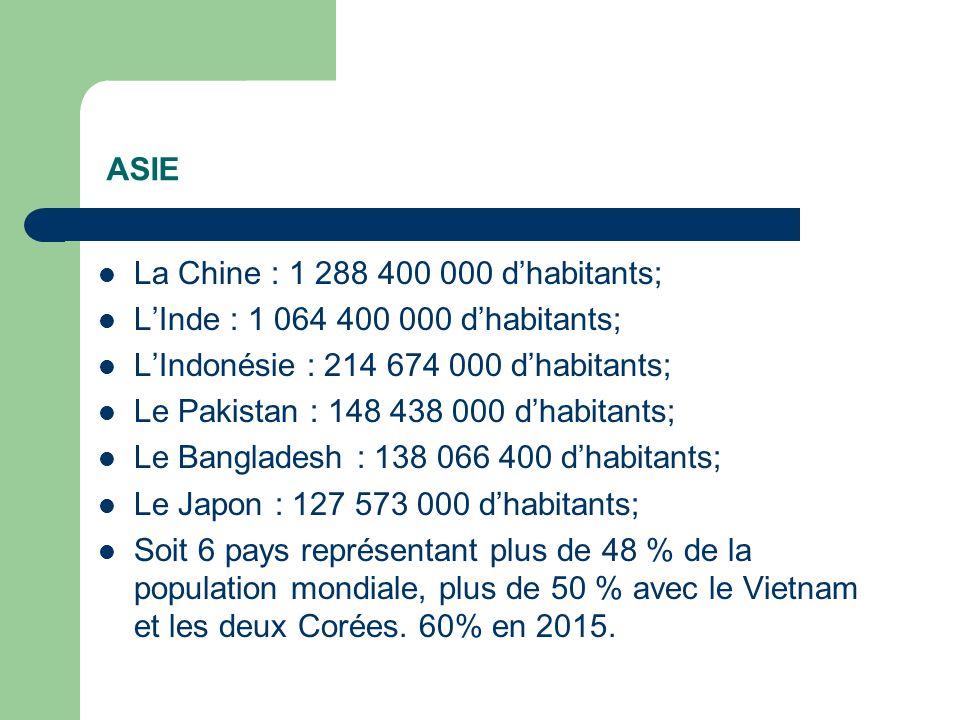 ASIE La Chine : 1 288 400 000 dhabitants; LInde : 1 064 400 000 dhabitants; LIndonésie : 214 674 000 dhabitants; Le Pakistan : 148 438 000 dhabitants; Le Bangladesh : 138 066 400 dhabitants; Le Japon : 127 573 000 dhabitants; Soit 6 pays représentant plus de 48 % de la population mondiale, plus de 50 % avec le Vietnam et les deux Corées.