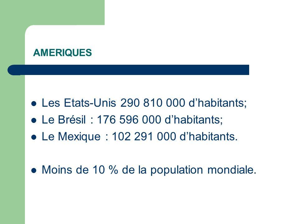 AMERIQUES Les Etats-Unis 290 810 000 dhabitants; Le Brésil : 176 596 000 dhabitants; Le Mexique : 102 291 000 dhabitants. Moins de 10 % de la populati